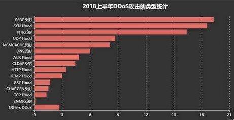 专业DDoS/CC攻击防护方案-唯嘉利亚云安全